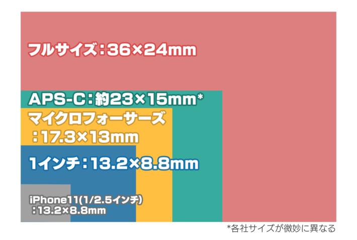 イメージセンサーのサイズ違い