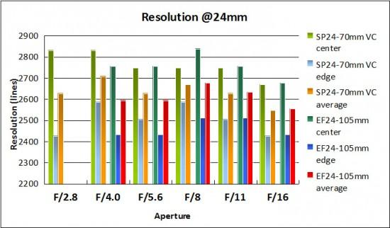 resolution-24mm