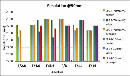 resolution-50mm