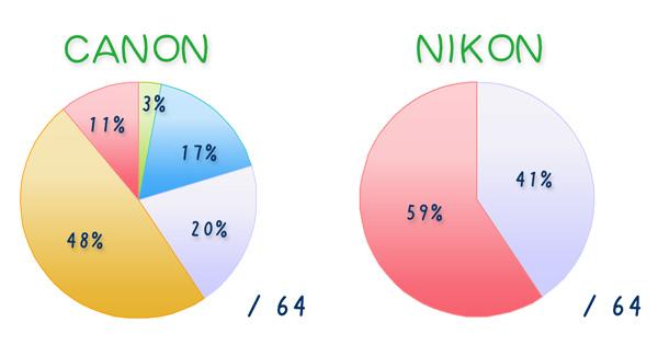 キヤノンとニコンの比較