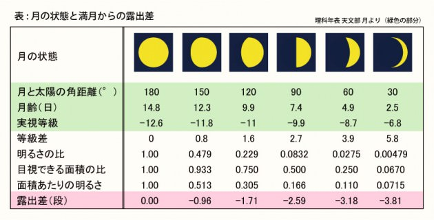 月の満ち欠けと露出差