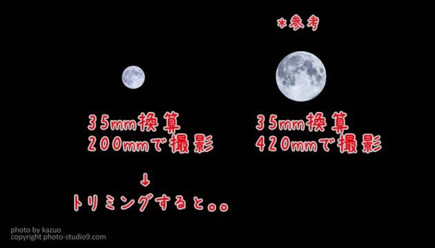 焦点距離と月の大きさ