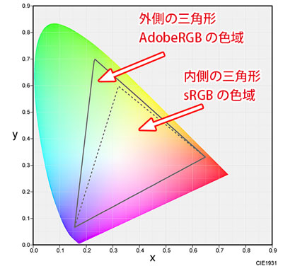 AdobeRGBとsRGBの色域