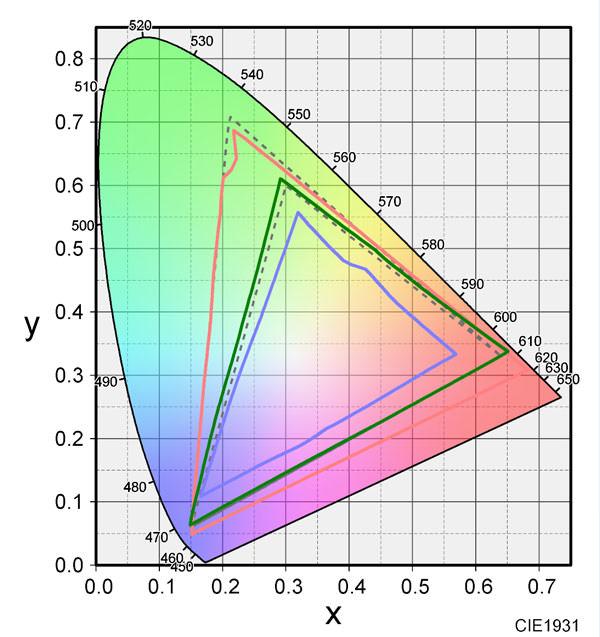 モニターの色域