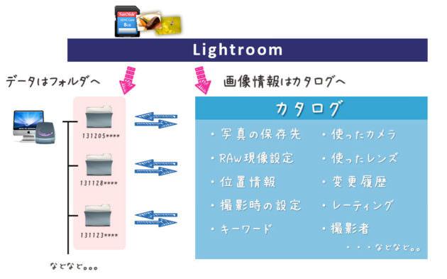 Lightroomの使い方 カタログ管理
