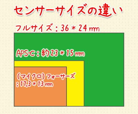 イメージセンサーサイズの違い