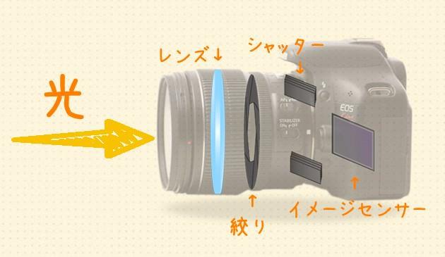 カメラの断面 イメージセンサー