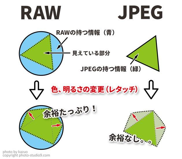 RAWとJPEGの違い(イメージ)