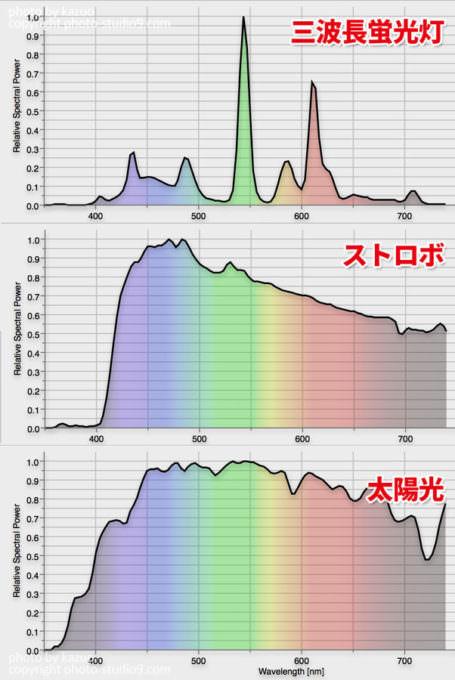 光源別スペクトル 蛍光灯 ストロボ 太陽光