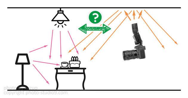 環境光とストロボ光のバランス