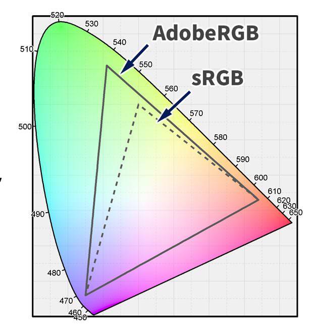色域 液晶モニターの選び方