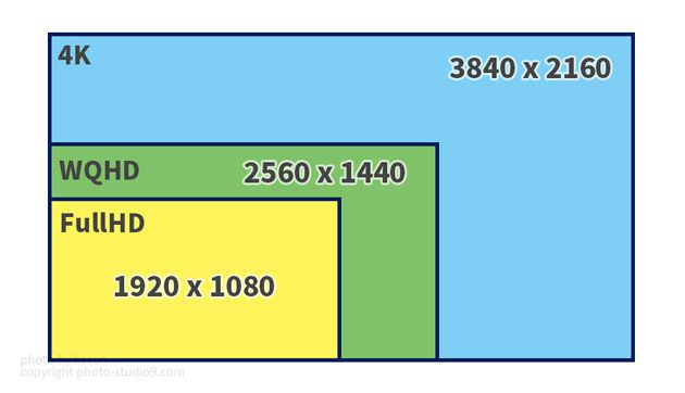 モニターの解像度 液晶モニターの選び方