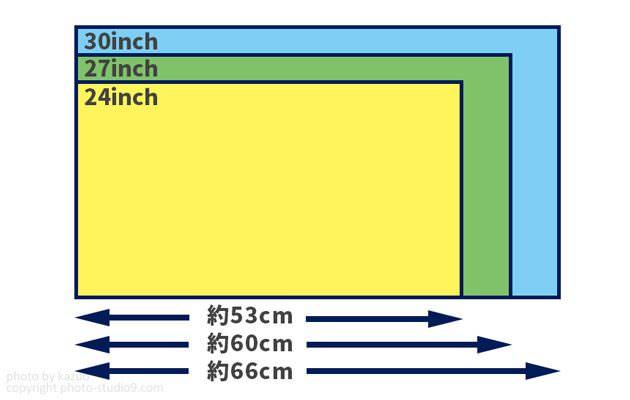 モニターのサイズ 液晶モニターの選び方