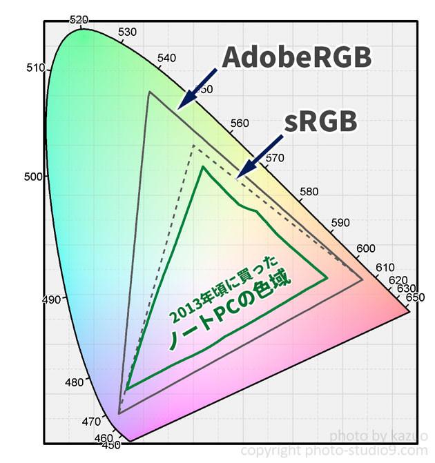 c31d9db4ea530 ... モニターも4~5年ほど前の古いものの多くは写真向きと言えるものが少ないですし、液晶モニターは経年で色が徐々に変化していくということも忘れて はなりません。