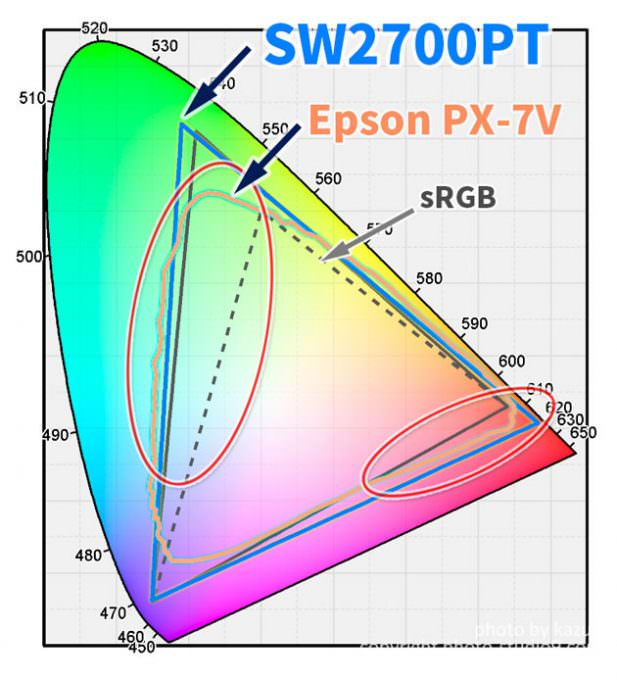SW2700PTの色域