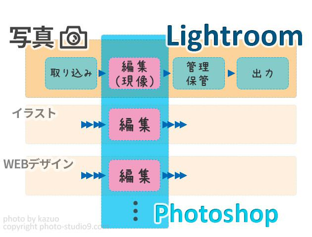 PhotoshopとLightroomの違い
