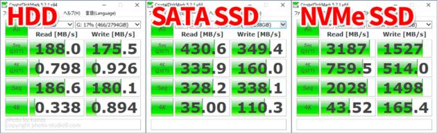 NVMe SSDの速度