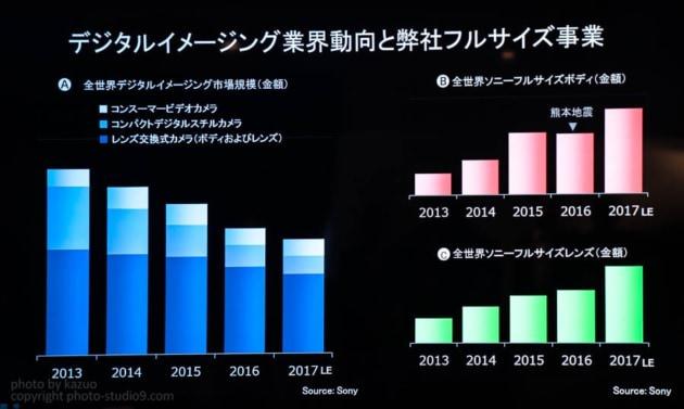 ソニーカメラ売上げグラフ