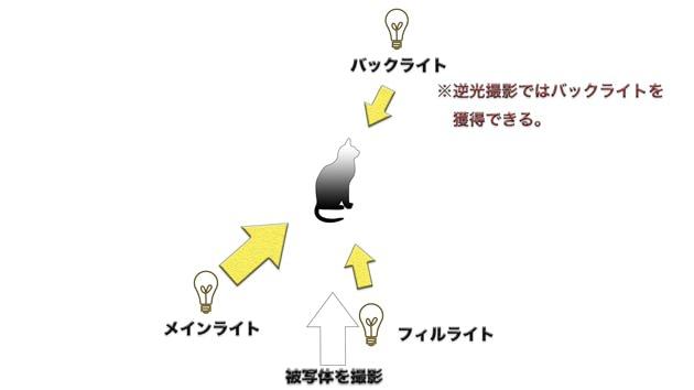三点照明の図。簡易的な図なので、三点照明についてもっと知りたい人は色々調べてみてください。
