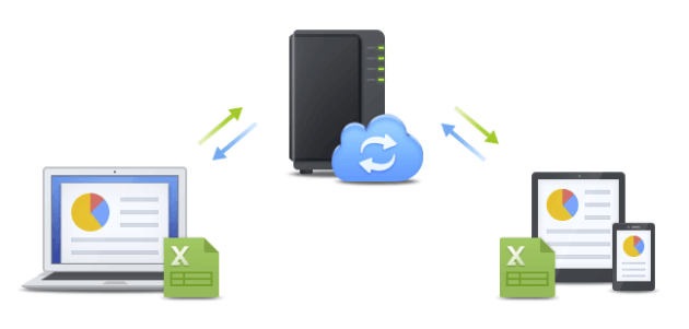 Synology Cloud Station Drive