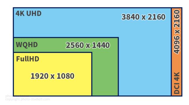 4Kモニターの選び方