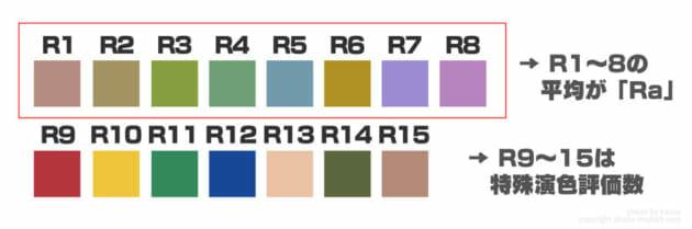 演色性 演色評価数