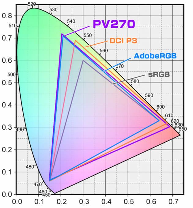 BenQ PV270 色域