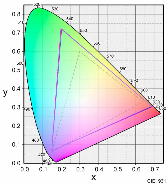 キャリブレーター比較 色度図