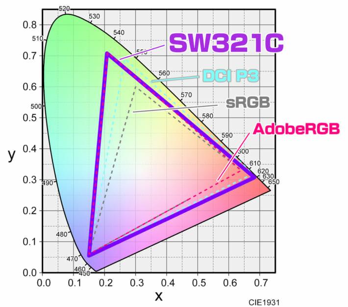 SW321C レビュー 色域