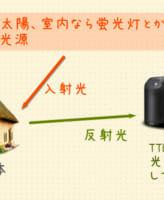 TTL露出計の仕組み